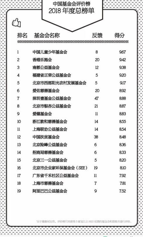 中国基金会评价榜2018年度总榜单.jpg